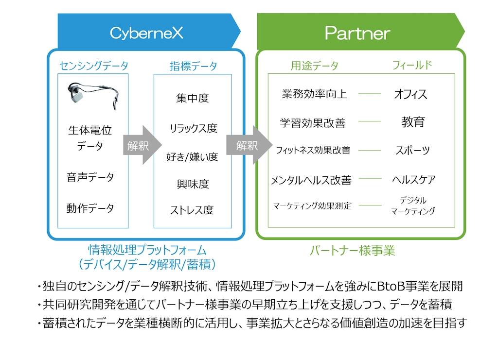 CyberneXの事業スキーム